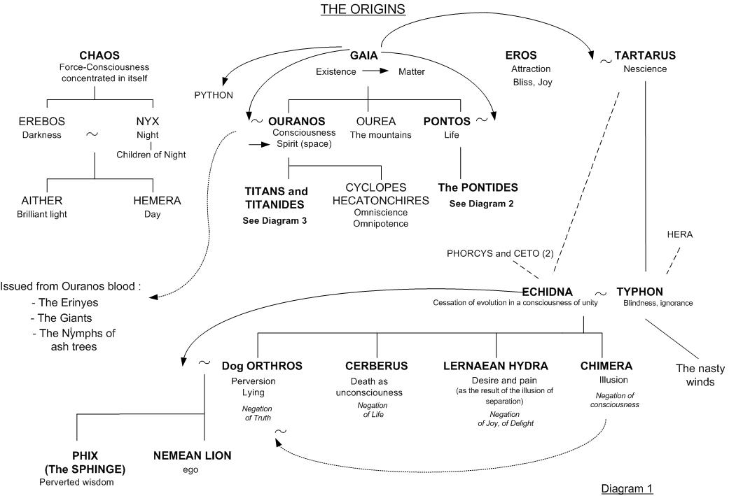 Gaia and Tartarus - Family tree 1 - Greek mythology