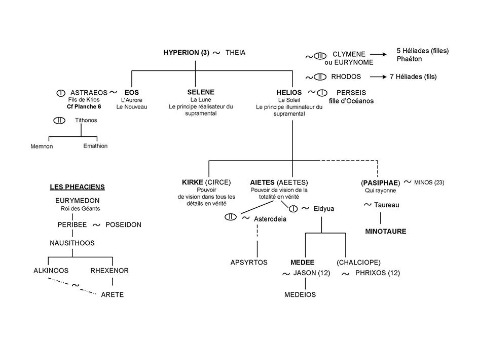Hélios, Séléné, Eos, Circé, Aiétés, Médée, Pasiphaé, et le Minotaure - Arbre généalogique 4 - Mythologie grecque