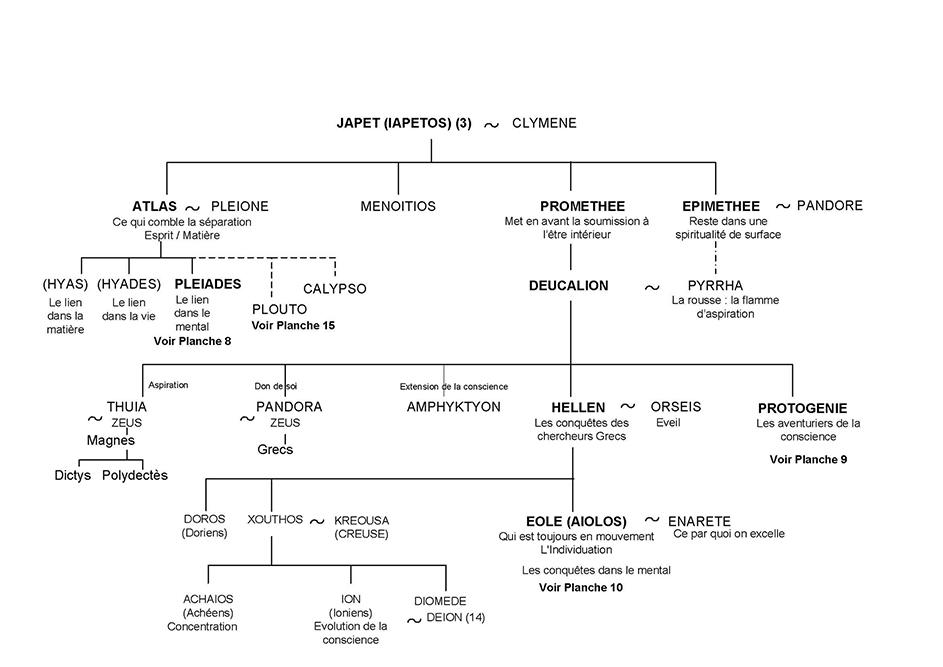 Atlas, Prométhée et Épiméthée, Deucalion - Arbre généalogique 7 - Mythologie grecque