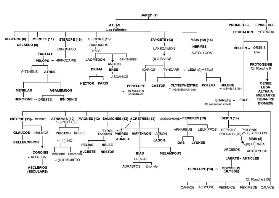 Planche A : Synthèse : La lignée de Japet (L'ascension des plans de conscience ou spiritualisation)