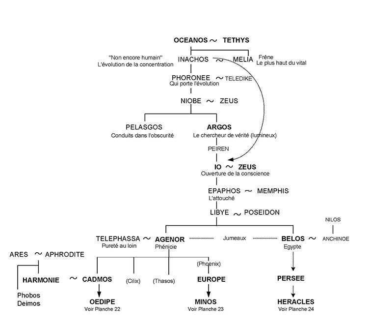 Inachos - Arbre généalogique 21 - Mythologie grecque
