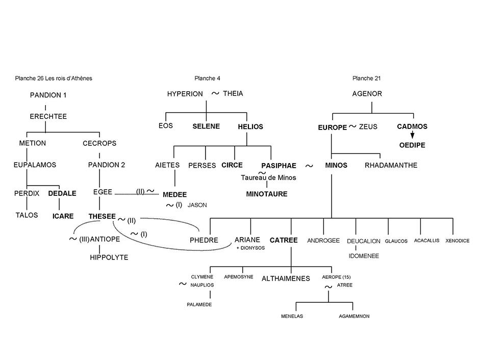 Europe et Minos - Arbre généalogique 23 - Mythologie grecque