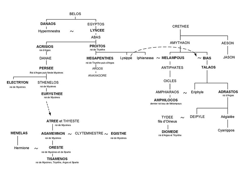 Royaumes d'Argolide - Planche 28 - Mythologie grecque