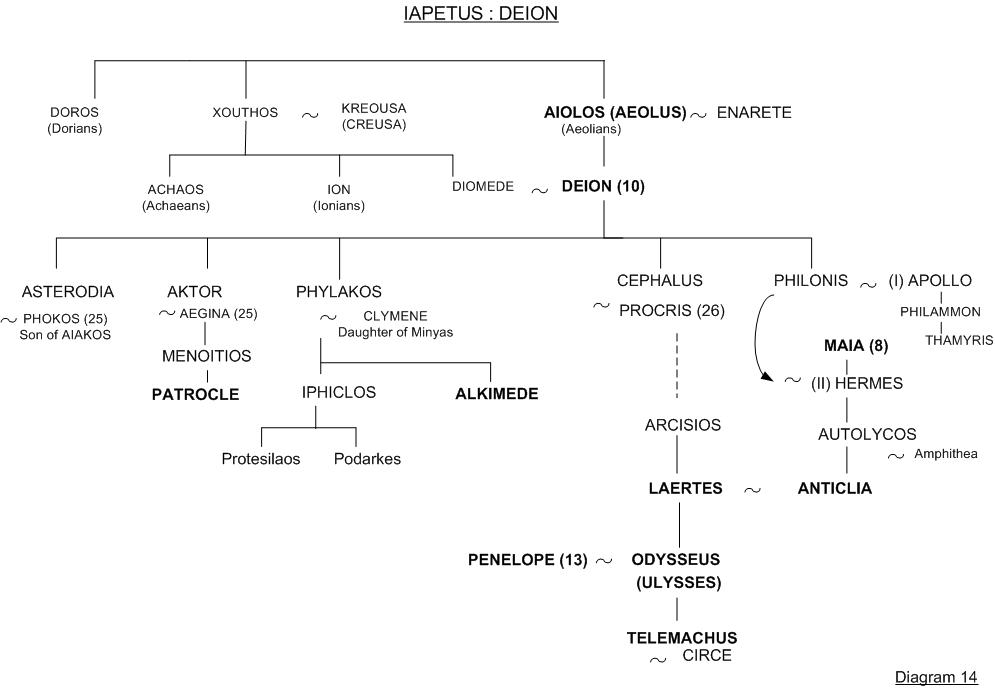 Odysseus - Family tree 14 - Greek mythology