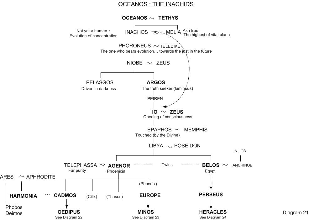 Inachus - Family tree 21 - Greek mythology