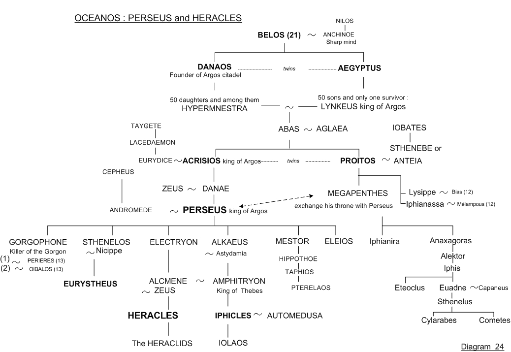 Perseus and Heracles - Family tree 24 - Greek mythology