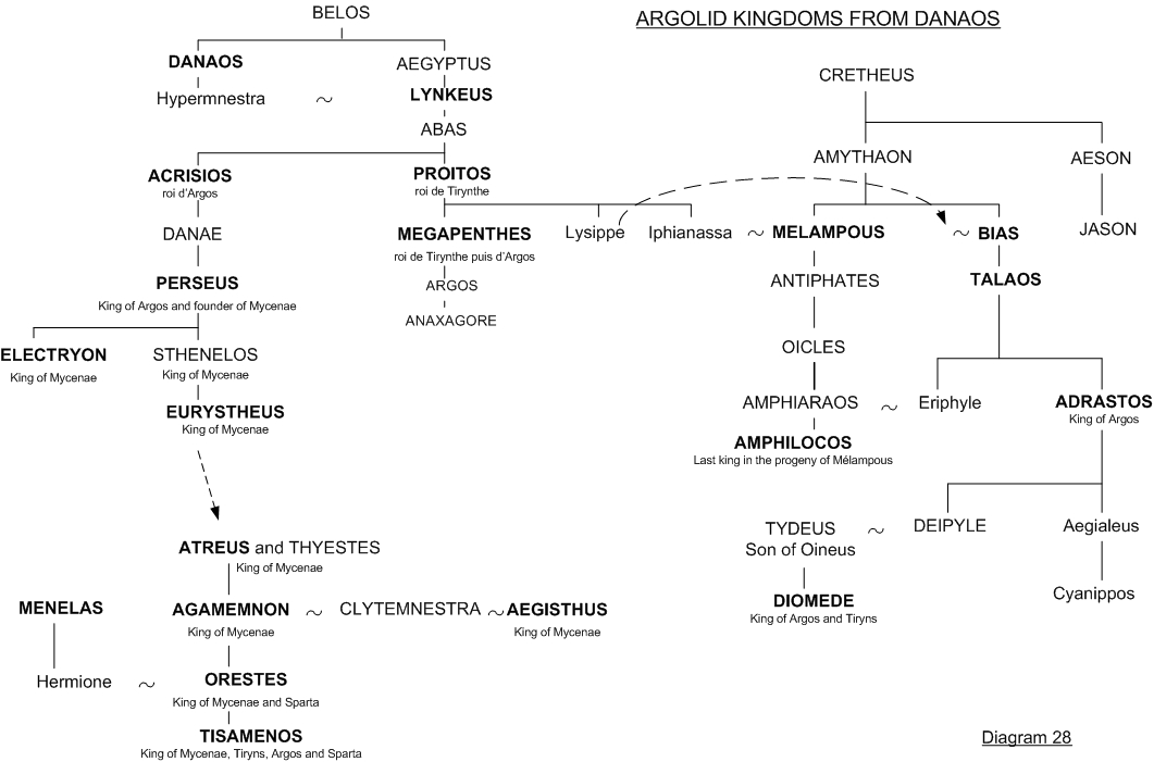 Argolid kingdoms - Diagram 28 - Greek mythology