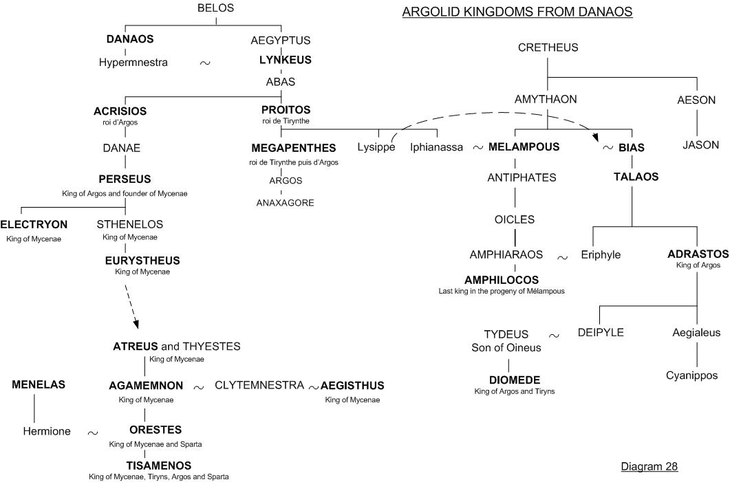 D28 Argolid