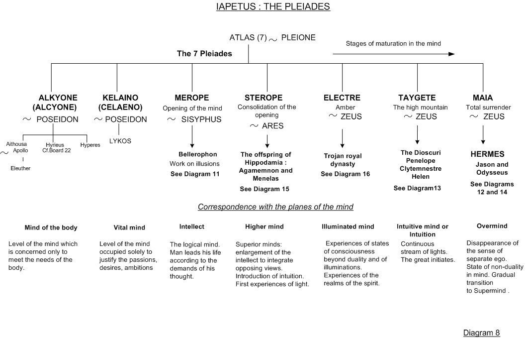 Pleiades - Family tree 8 - Greek mythology