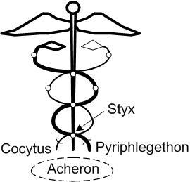 Styx, Cocytus, Pyriphegethon in the Caduceus